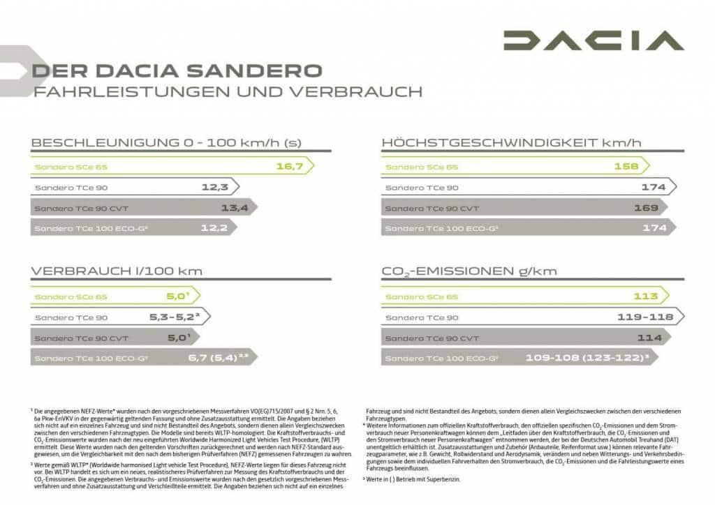 Fahrleistungen und Verbrauch des Dacia SANDERO Autohaus Schouren