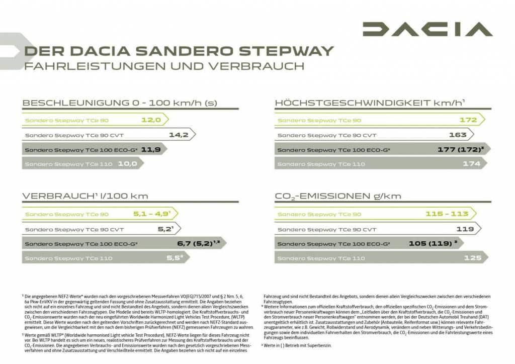 Fahrleistungen und Verbrauch Dacia SANDERO STEPWAY Autohaus Schouren