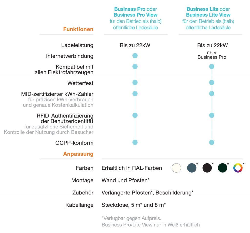 Modelle und Funktionen von newmotion Ladestationen für Unternehmen - Business Pro (View) / Business Lite (View) - Autohaus Schouren