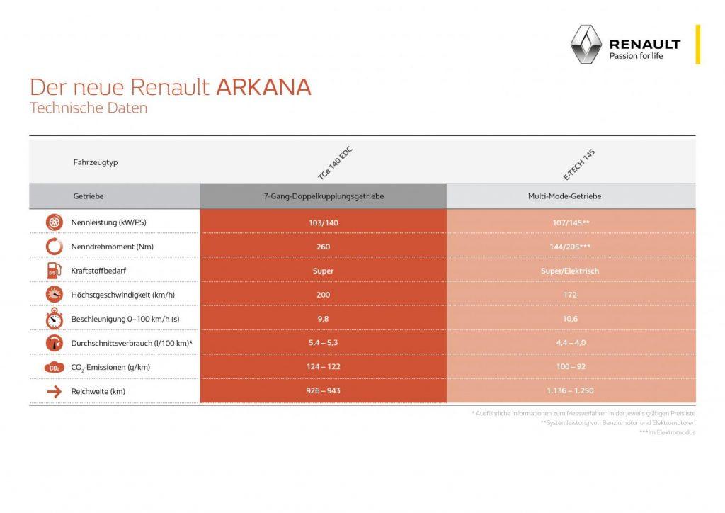 Fahrleistungen und Verbrauch Renault ARKANA Benzin-, Hybridmotoren Autohaus Schouren