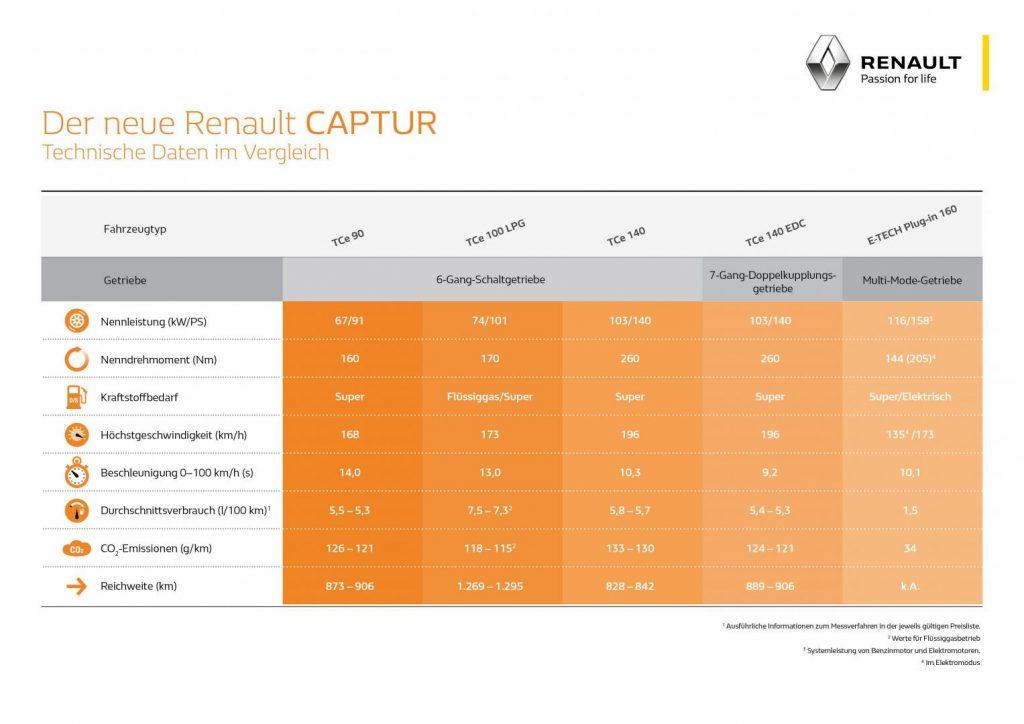 Fahrleistungen und Verbrauch Renault CAPTUR Benzin-, Hybrid- und Flüssiggasmotoren Autohaus Schouren