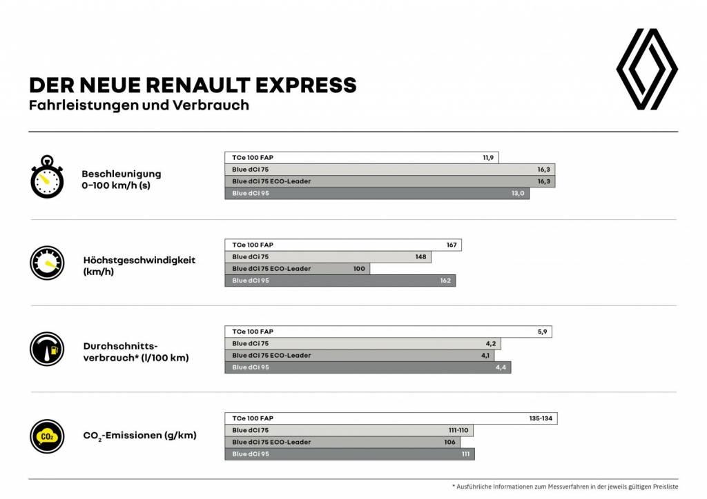 Renault EXPRESS Fahrleistungen und Verbrauch Autohaus Schouren