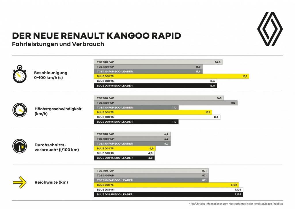 Renault KANGOO RAPID Fahrleistungen und Verbrauch Autohaus Schouren