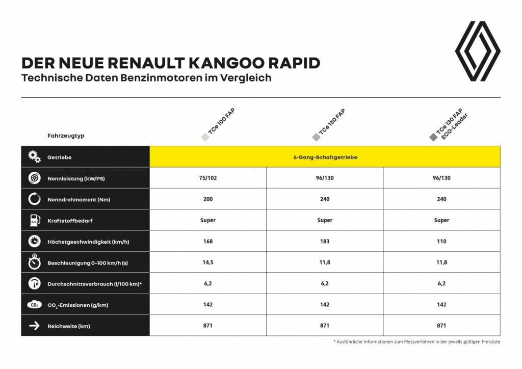 Renault KANGOO RAPID Benzinmotoren im Vergleich Autohaus Schouren