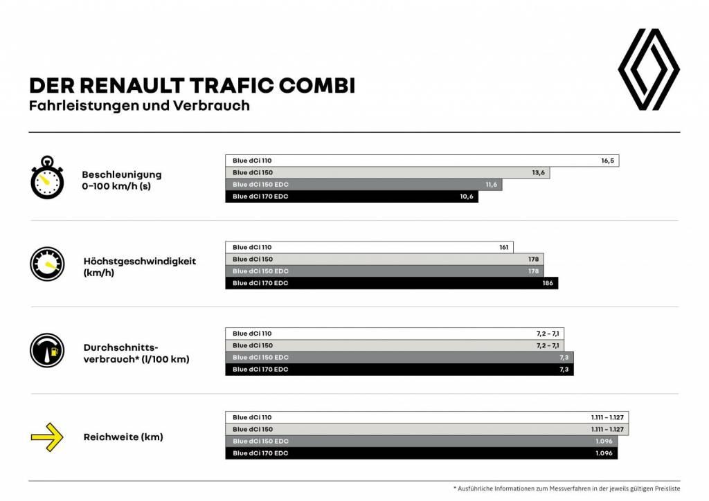 Renault TRAFIC Kombi Fahrleistungen und Verbrauch Autohaus Schouren