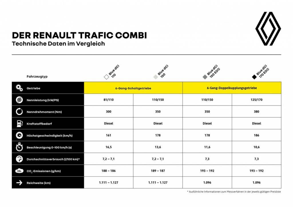 Renault TRAFIC Kombi Technische Daten im Vergleich Autohaus Schouren