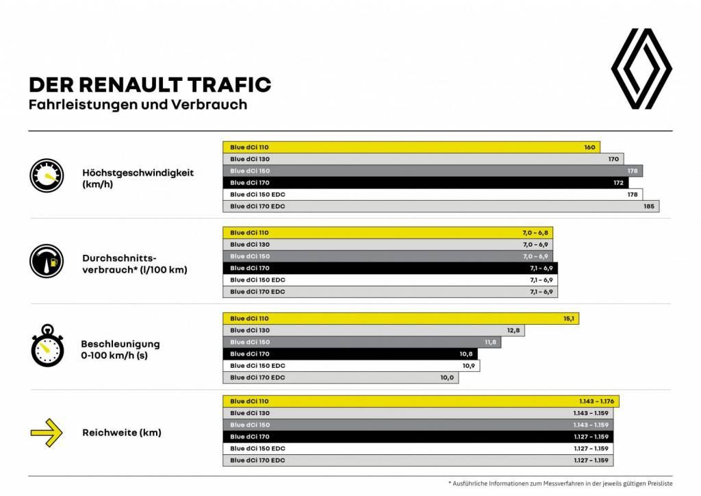 Renault TRAFIC Fahrleistungen und Verbrauch Tabelle Autohaus Schouren
