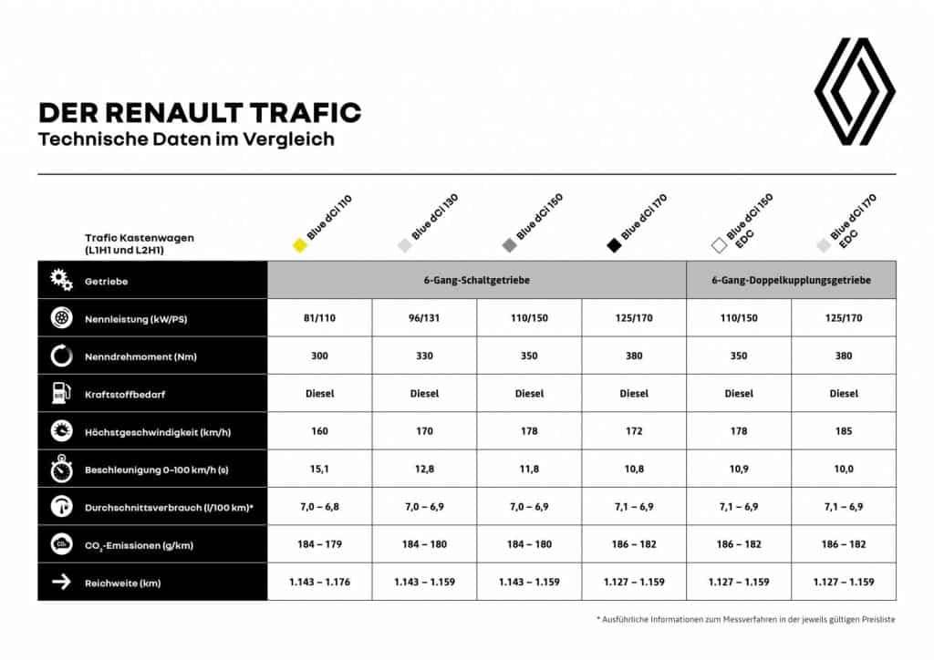 Renault TRAFIC Technische Daten im Vergleich Autohaus Schouren