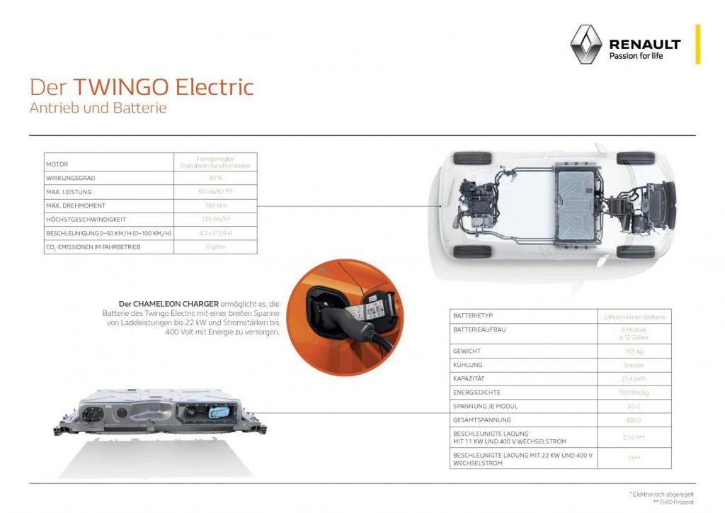 Antrieb und Batterien im Renault TWINGO ELECTRIC Autohaus Schouren