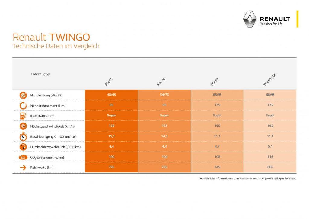 Fahrleistungen und Verbrauch Renault TWINGO Autohaus Schouren
