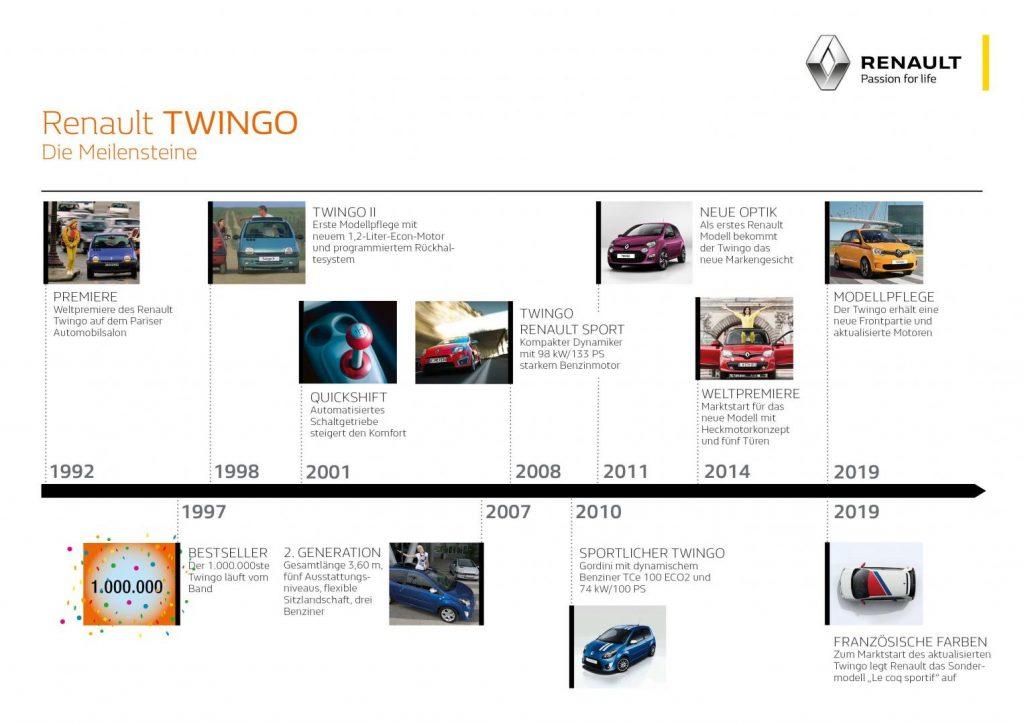 Meilensteine Renault TWINGO Autohaus Schouren